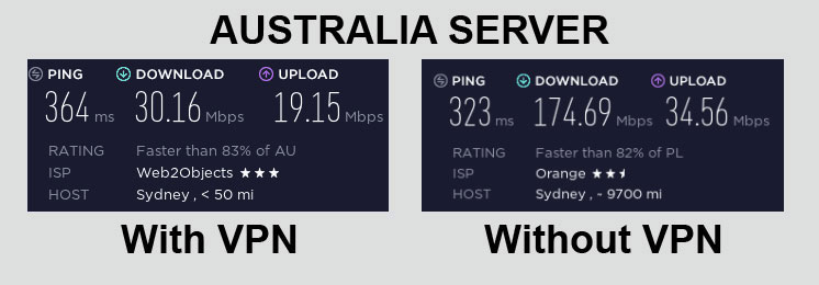 ExpressVPN Speed Test Australia