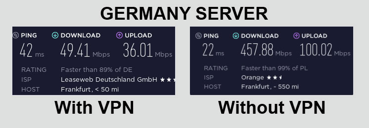ExpressVPN Speed Test Germany
