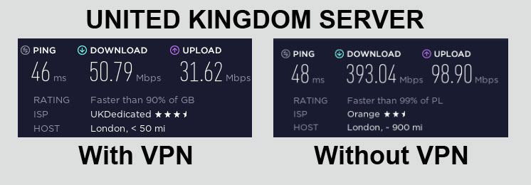 ExpressVPN Speed Test United Kingdom