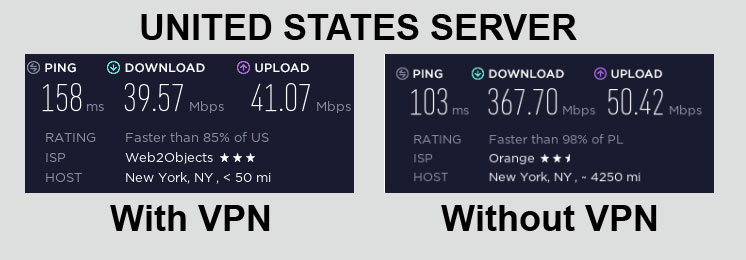ExpressVPN Speed Test United States
