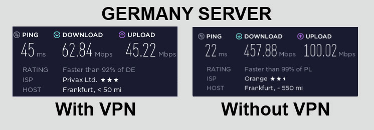 HideMyAss Speed Test Germany