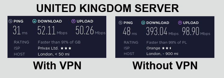 HideMyAss Speed Test United Kingdom