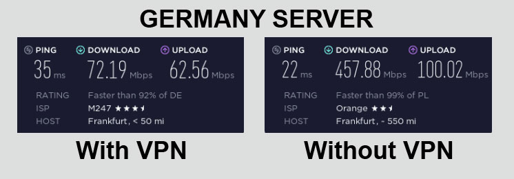 NordVPN Speed Test Germany