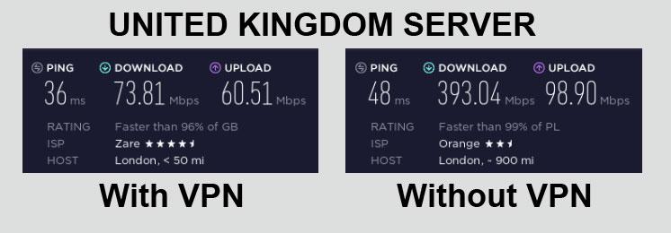 NordVPN Speed Test United Kingdom