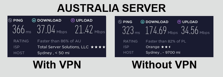 PIA VPN Speed Test Australia