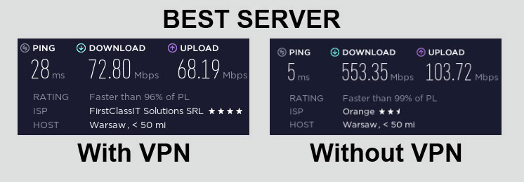 PIA VPN Speed Test Best Server