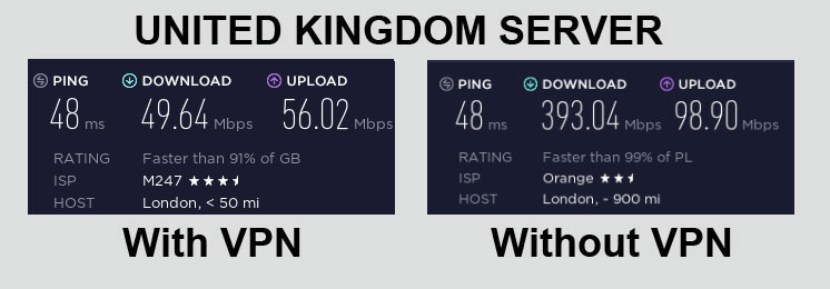 PIA VPN Speed Test United Kingdom