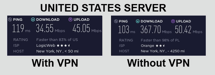 PIA VPN Speed Test United States