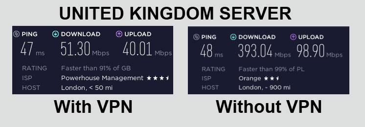 VyprVPN Speed Test United Kingdom
